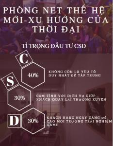 Phân bổ vốn hợp lý theo tỉ trọng CSD