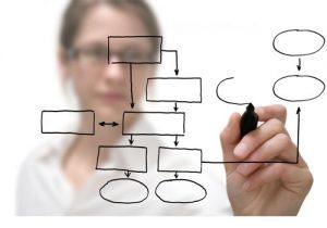 Quy trình quản lý thất thoát - mỗi người nên xây dựng riêng cho mình